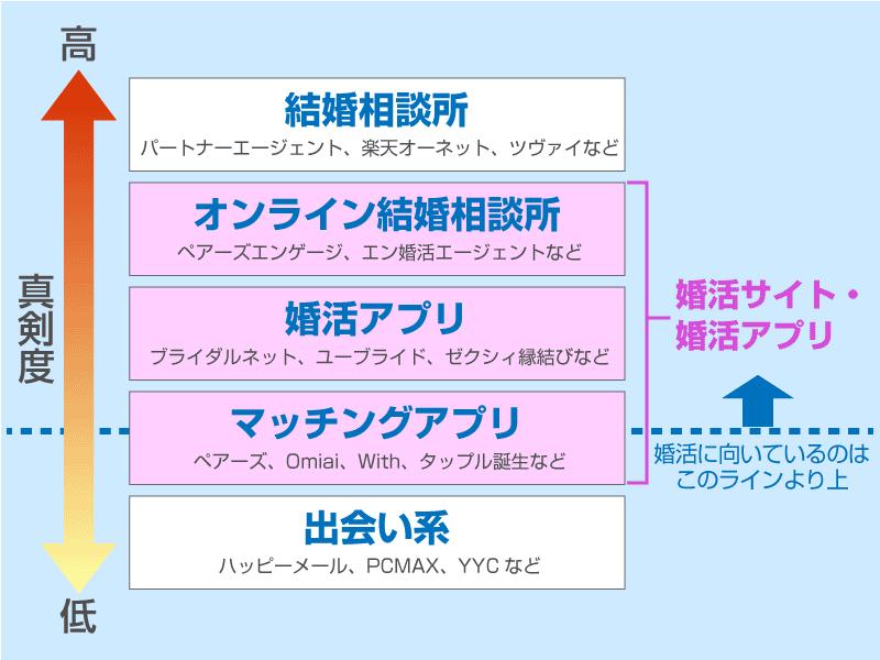 婚活サイト・婚活アプリ